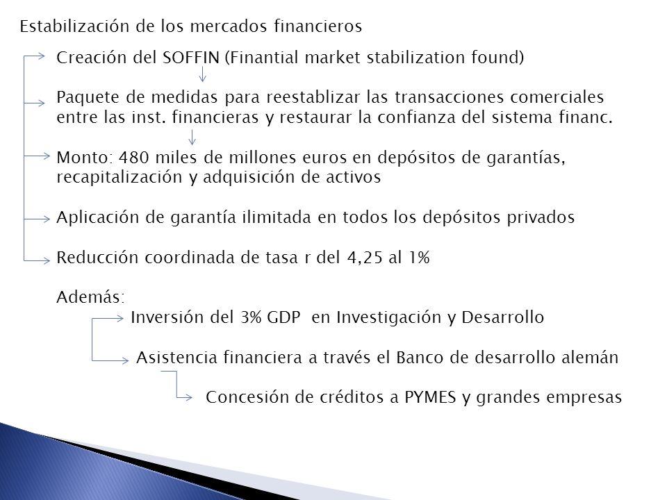 Estabilización de los mercados financieros Creación del SOFFIN (Finantial market stabilization found) Paquete de medidas para reestablizar las transacciones comerciales entre las inst.