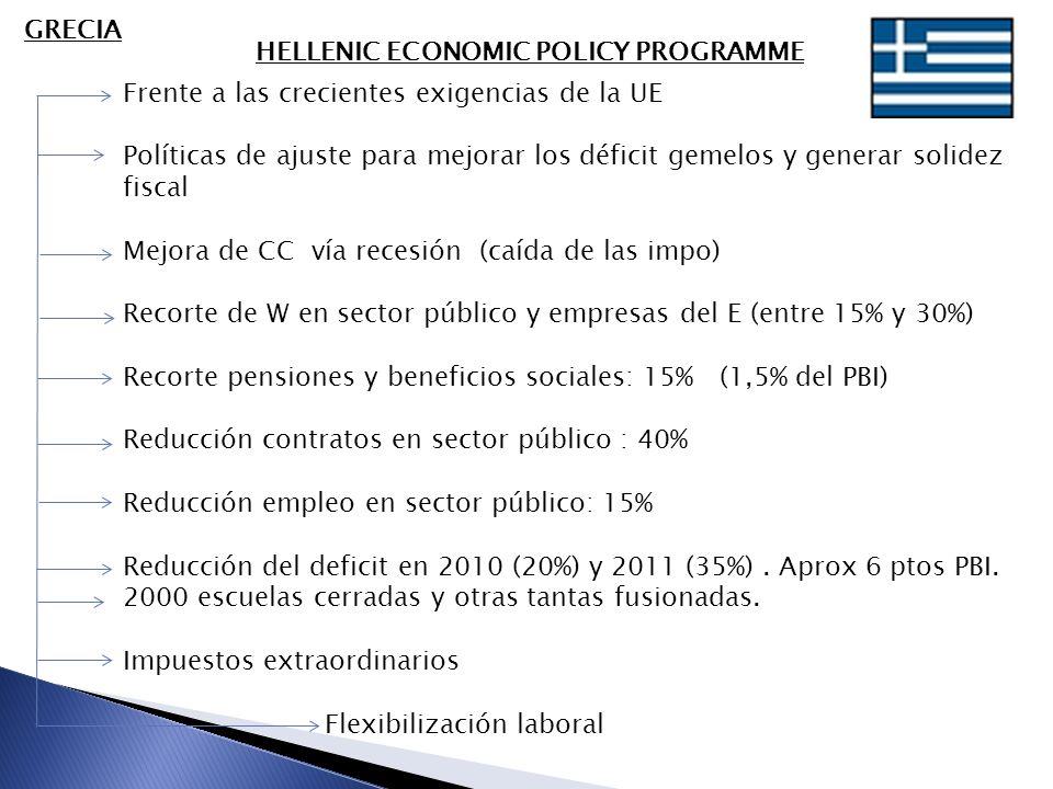 GRECIA HELLENIC ECONOMIC POLICY PROGRAMME Frente a las crecientes exigencias de la UE Políticas de ajuste para mejorar los déficit gemelos y generar solidez fiscal Mejora de CC vía recesión (caída de las impo) Recorte de W en sector público y empresas del E (entre 15% y 30%) Recorte pensiones y beneficios sociales: 15% (1,5% del PBI) Reducción contratos en sector público : 40% Reducción empleo en sector público: 15% Reducción del deficit en 2010 (20%) y 2011 (35%).
