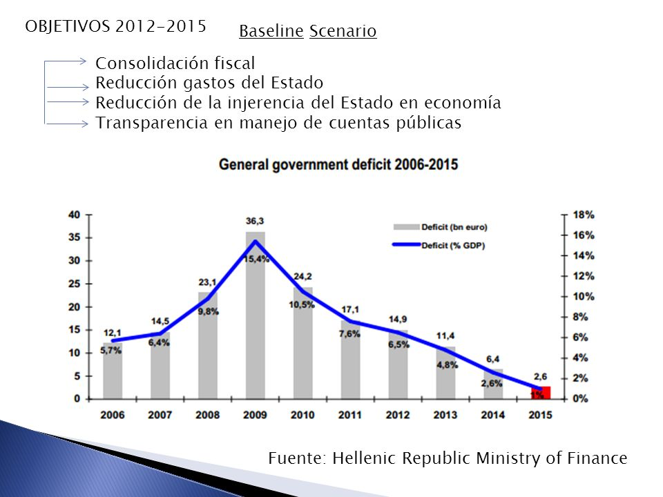 OBJETIVOS 2012-2015 Consolidación fiscal Reducción gastos del Estado Reducción de la injerencia del Estado en economía Transparencia en manejo de cuen
