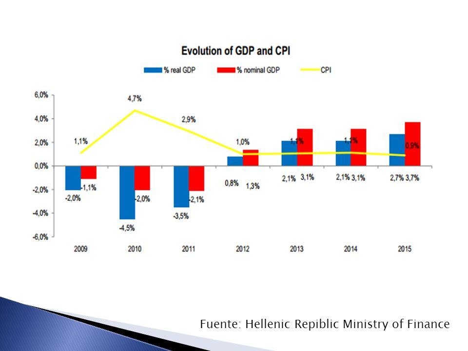 Fuente: Hellenic Repiblic Ministry of Finance