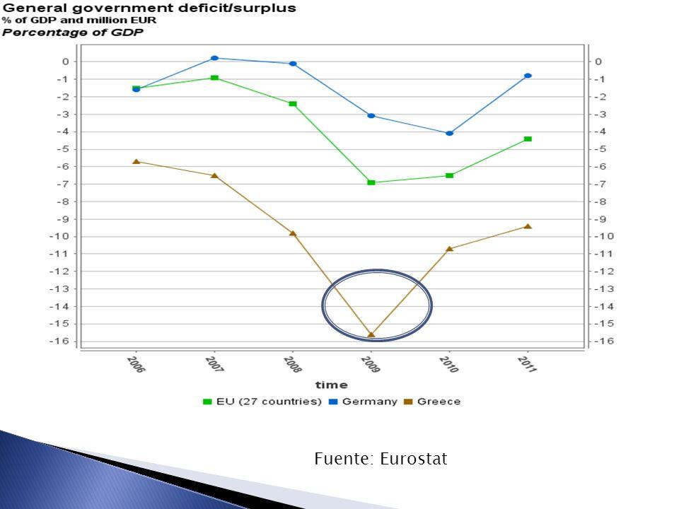 Fuente: Eurostat