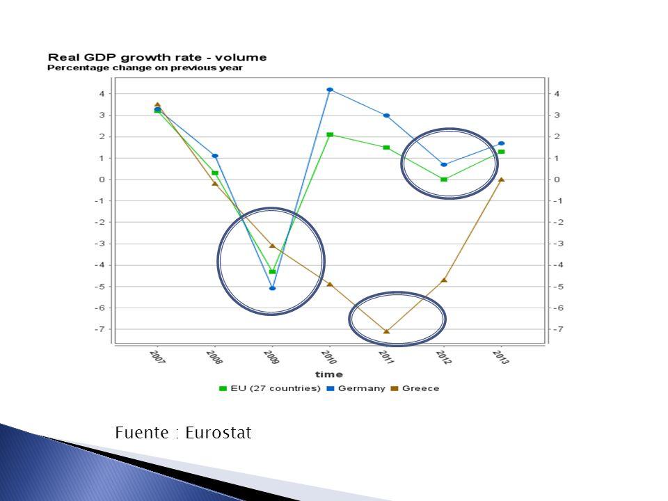 Coordinación de políticas BCE Destinó 3,5 billones euros (1/3 del GDP UE) a Criterios de otorgamiento VERTICAL Coordinación de políticas macro (fiscal, monetaria y financiera) para brindar consistencia inter-temporal HORIZONTAL Coordinación entre Estados miembro UE para lidiar con los efectos derrame y para aprovechar beneficios del crédito externo Garantías de deuda Recapitalización Inyección liquidez Según tamaño del sector financiero (UK, IRE) Según exposición a activos tóxicos (UK, GER) Impacto del colapso en el mcdo real (UK, IRE, SPA) Exposición a economías emergentes del este de Europa (GRE, HOL, SUE, FIN) EERP European Economic Recovery Plan 2% del GDP a través créditos otorgados por el Banco de Inversión Europeo destinados ppalmente a ESP, GB y ALE