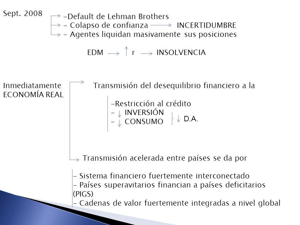 Consecuencias de la crisis Crisis Financiera se manifiesta a través de - Mercado de Hipotecas - Valuación de Activos - Oferta de Crédito Canales de Transmisión Vía conexiones con el sistema financiero Bancos europeos reducen su exposición a los mercados emergentes Cierran líneas de crédito Efecto Riqueza y efectos sobre la demanda Cae Precio de los activos Cae la riqueza Cae Consumo Cae Inversión Vía comercio Global Afecta mayormente a bienes intensivos en Capital Se expande por cadenas globales de valor