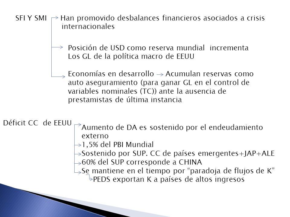 SFI Y SMI Han promovido desbalances financieros asociados a crisis internacionales Posición de USD como reserva mundial incrementa Los GL de la política macro de EEUU Economías en desarrollo Acumulan reservas como auto aseguramiento (para ganar GL en el control de variables nominales (TC)) ante la ausencia de prestamistas de última instancia Déficit CC de EEUU Aumento de DA es sostenido por el endeudamiento externo 1,5% del PBI Mundial Sostenido por SUP.