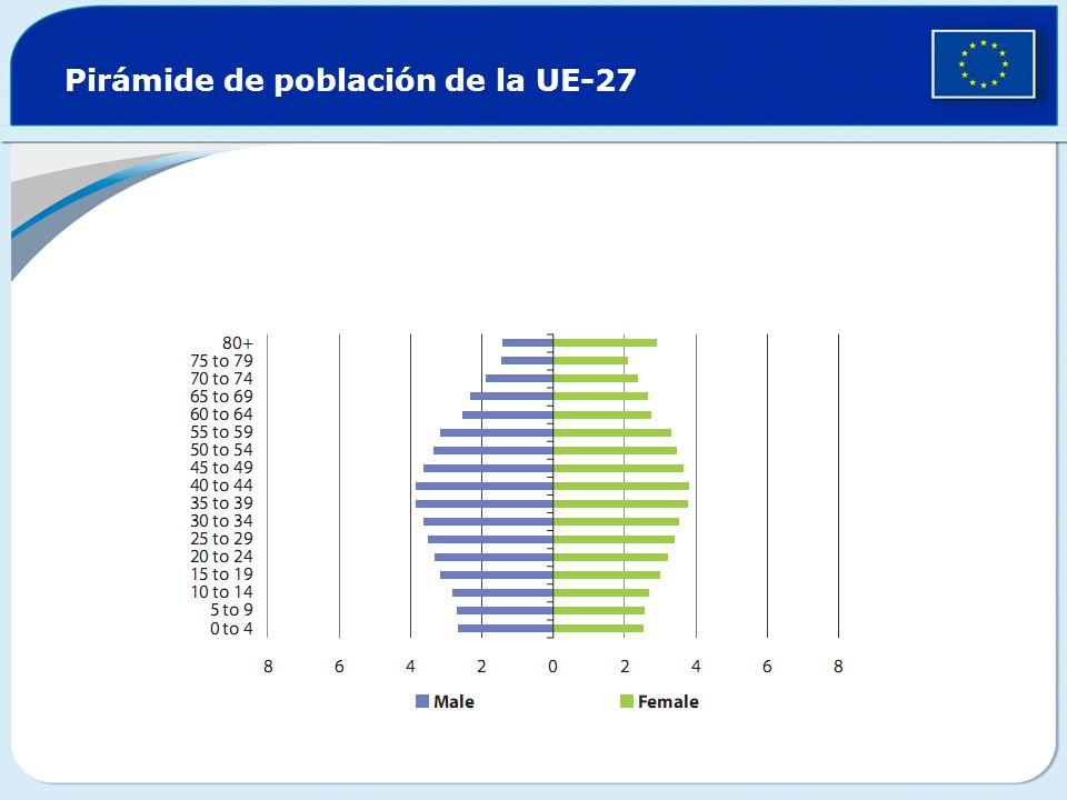 Pirámide de población de la UE-27