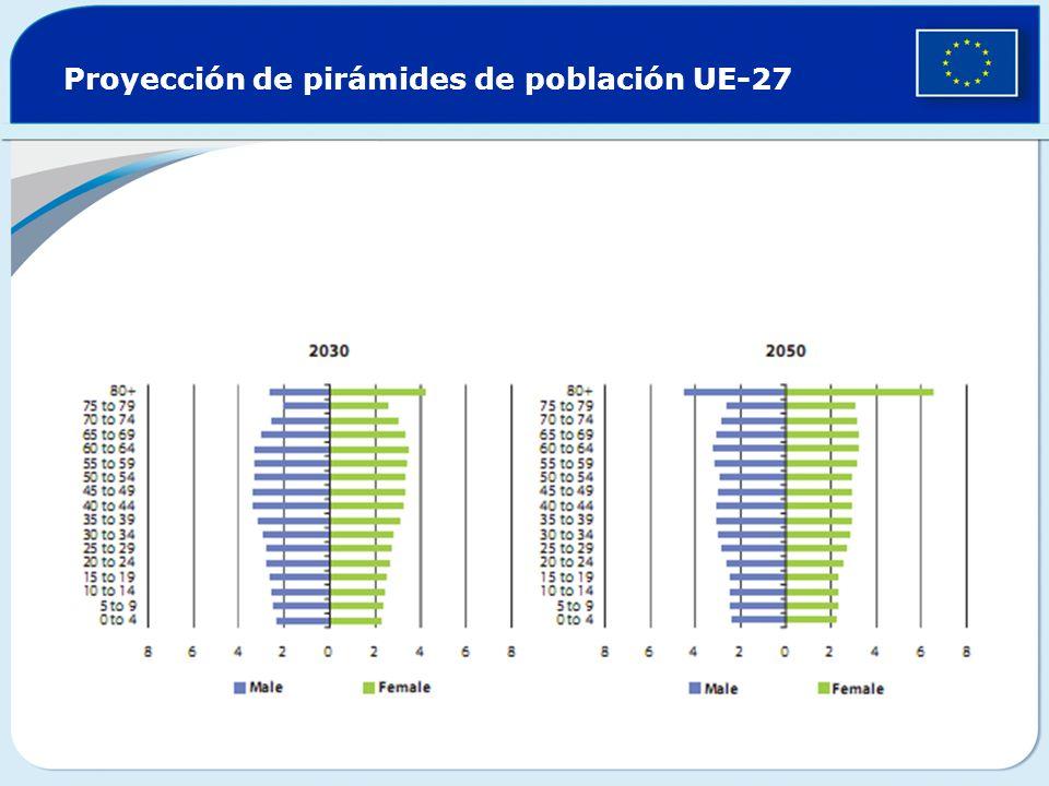 Proyección de pirámides de población UE-27