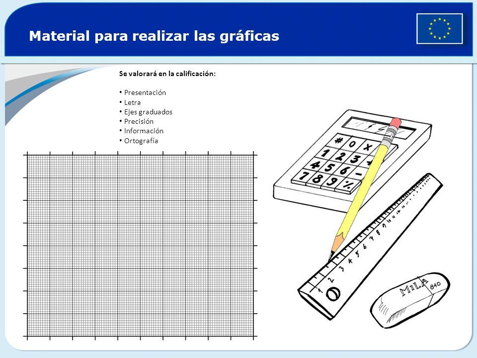 Material para realizar las gráficas Se valorará en la calificación: Presentación Letra Ejes graduados Precisión Información Ortografía