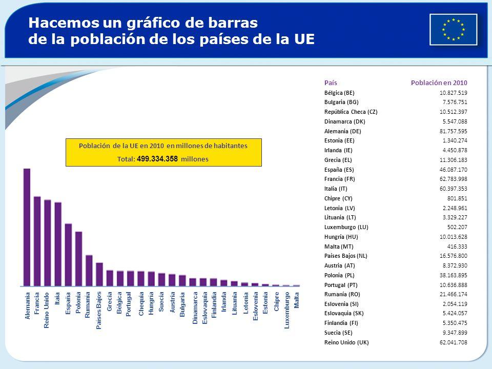 Hacemos un gráfico de barras de la población de los países de la UE PaísPoblación en 2010 Bélgica (BE)10.827.519 Bulgaria (BG)7.576.751 República Chec