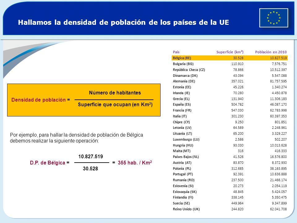 La densidad de población de la UE-27 PaísSuperficie (km²)Población en 2010 Densidad de población Bélgica (BE)30.52810.827.519 355 Bulgaria (BG)110.9107.576.751 68 República Checa (CZ)78.86610.512.397 133 Dinamarca (DK)43.0945.547.088 129 Alemania (DE)357.02181.757.595 229 Estonia (EE)45.2261.340.274 30 Irlanda (IE)70.2804.450.878 63 Grecia (EL)131.94011.306.183 86 España (ES)504.78246.087.170 91 Francia (FR)547.03062.783.998 115 Italia (IT)301.23060.397.353 201 Chipre (CY)9.250801.851 87 Letonia (LV)64.5892.248.961 35 Lituania (LT)65.2003.329.227 51 Luxemburgo (LU)2.586502.207 194 Hungría (HU)93.03010.013.628 108 Malta (MT)316416.333 1318 Países Bajos (NL)41.52616.576.800 399 Austria (AT)83.8708.372.930 100 Polonia (PL)312.68538.163.895 122 Portugal (PT)92.39110.636.888 115 Rumanía (RO)237.50021.466.174 90 Eslovenia (SI)20.2732.054.119 101 Eslovaquia (SK)48.8455.424.057 111 Finlandia (FI)338.1455.350.475 16 Suecia (SE)449.9649.347.899 21 Reino Unido (UK)244.82062.041.708 253