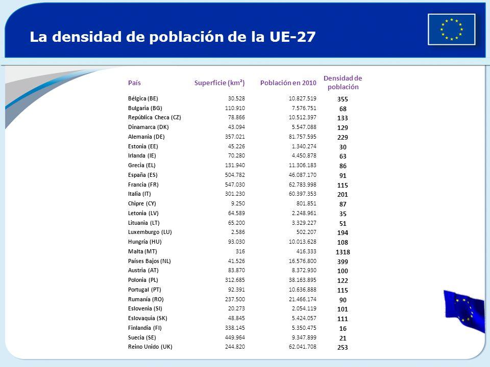 La densidad de población de la UE-27 PaísSuperficie (km²)Población en 2010 Densidad de población Bélgica (BE)30.52810.827.519 355 Bulgaria (BG)110.910