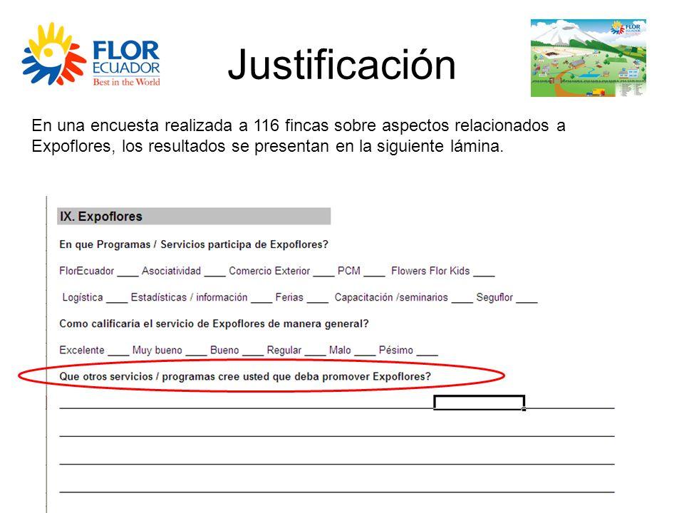 Justificación En una encuesta realizada a 116 fincas sobre aspectos relacionados a Expoflores, los resultados se presentan en la siguiente lámina.
