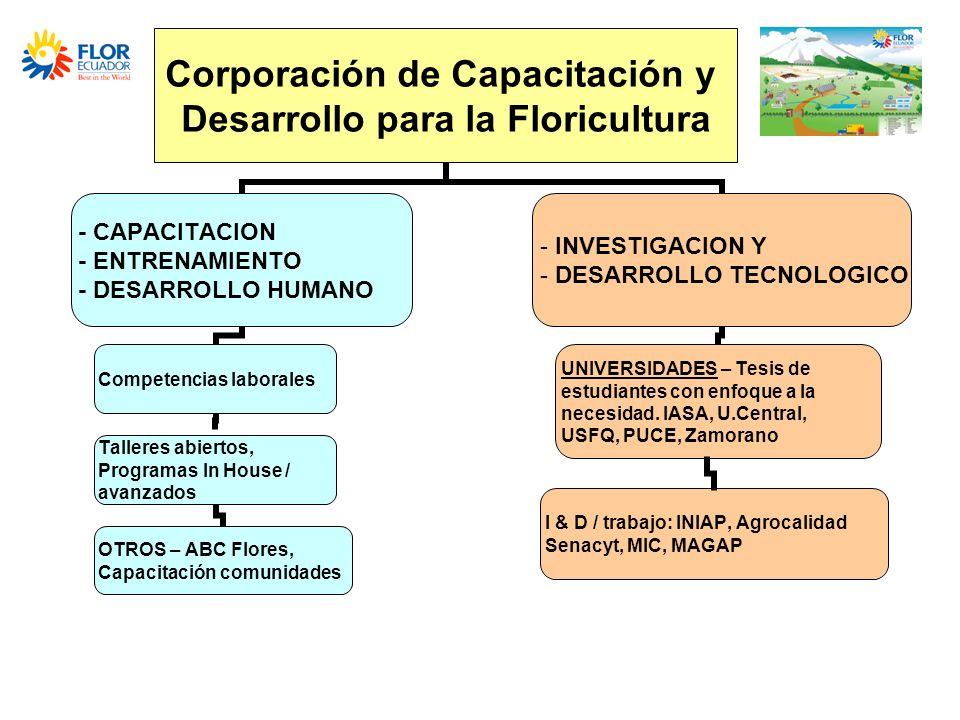 I & D / trabajo: INIAP, Agrocalidad Senacyt, MIC, MAGAP