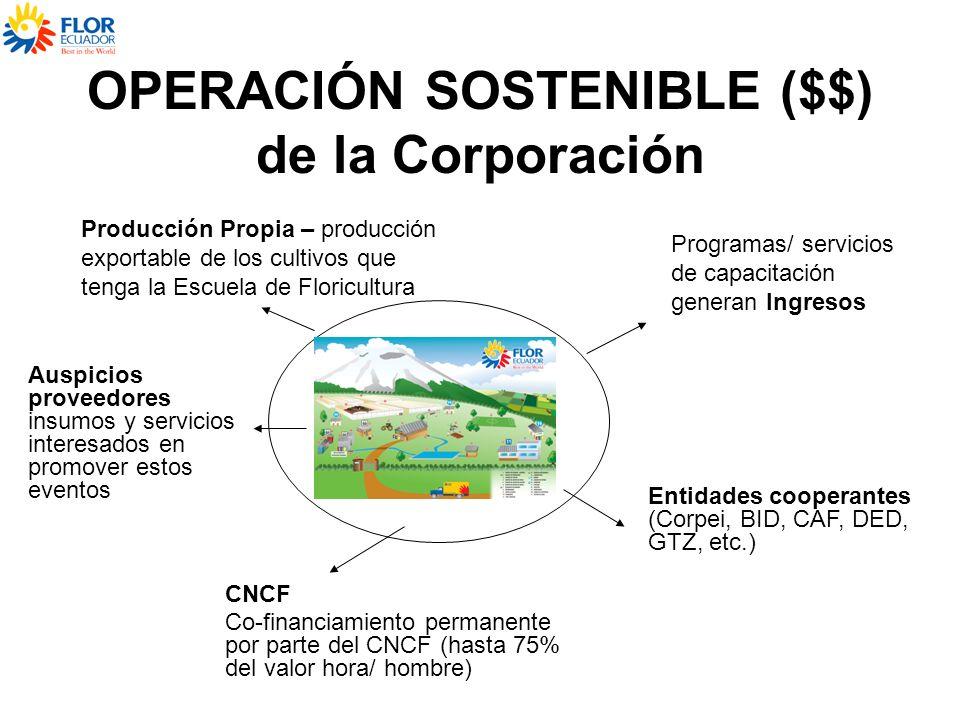 OPERACIÓN SOSTENIBLE ($$) de la Corporación Programas/ servicios de capacitación generan Ingresos Entidades cooperantes (Corpei, BID, CAF, DED, GTZ, e