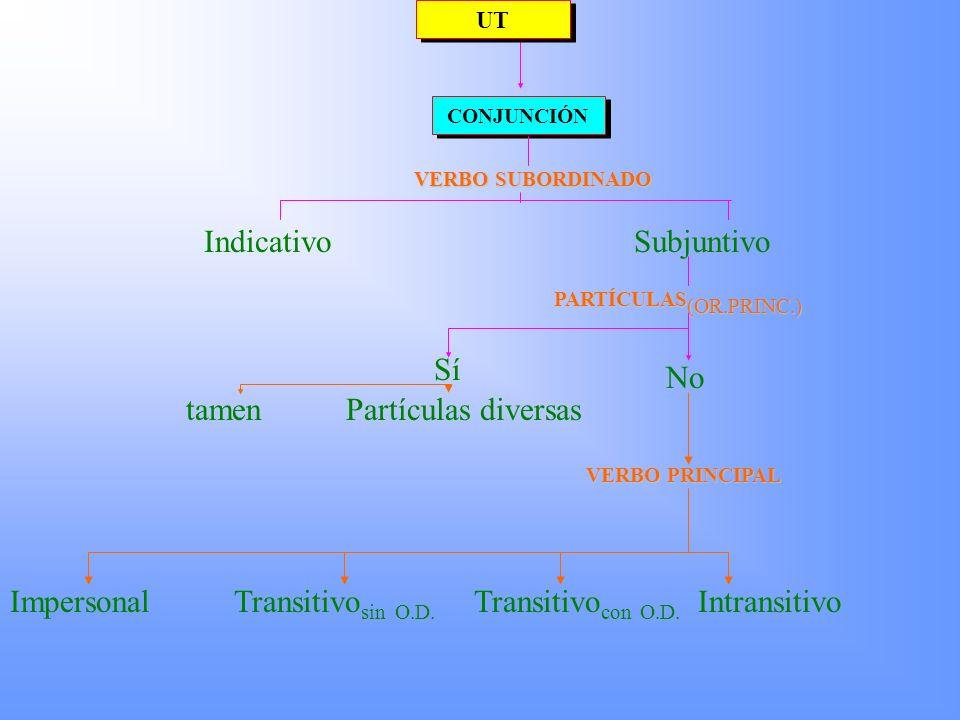 UT UT ADVERBIO (COMO, OJALA) ADVERBIO (COMO, OJALA) CONJUNCIÓN VERBO SUBORDINADO IndicativoSubjuntivo TEMPORAL (CUANDO) MODAL (COMO) CONCESIVA (AUNQUE) CONSECUTIVA (DE TAL MANERA QUE) (TRAD.VERBO : IND) PARTÍCULAS (OR.PRINC.) Sí No tamenPartículas diversas VERBO PRINCIPAL ImpersonalTransitivo sin O.D.