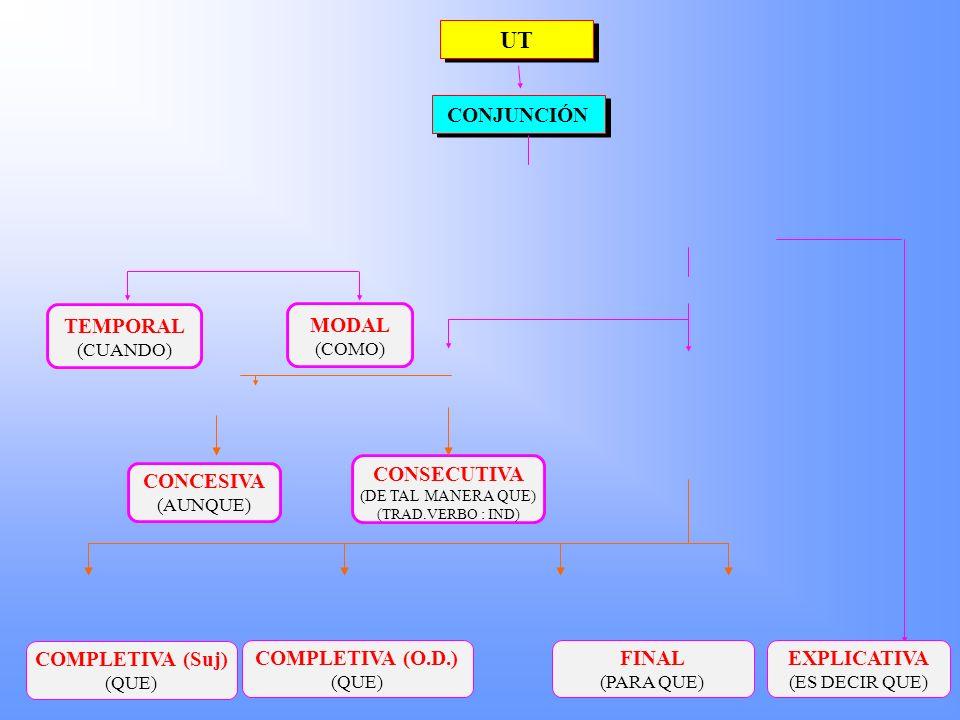 CONJUNCIÓ VERB SUBORDINAT IndicatiuSubjuntiu PARTÍCULAS (OR.PRINC.) Sí No tamenPartícules diverses VERB PRINCIPAL Transitiu sense O.D. Transitiu amb O