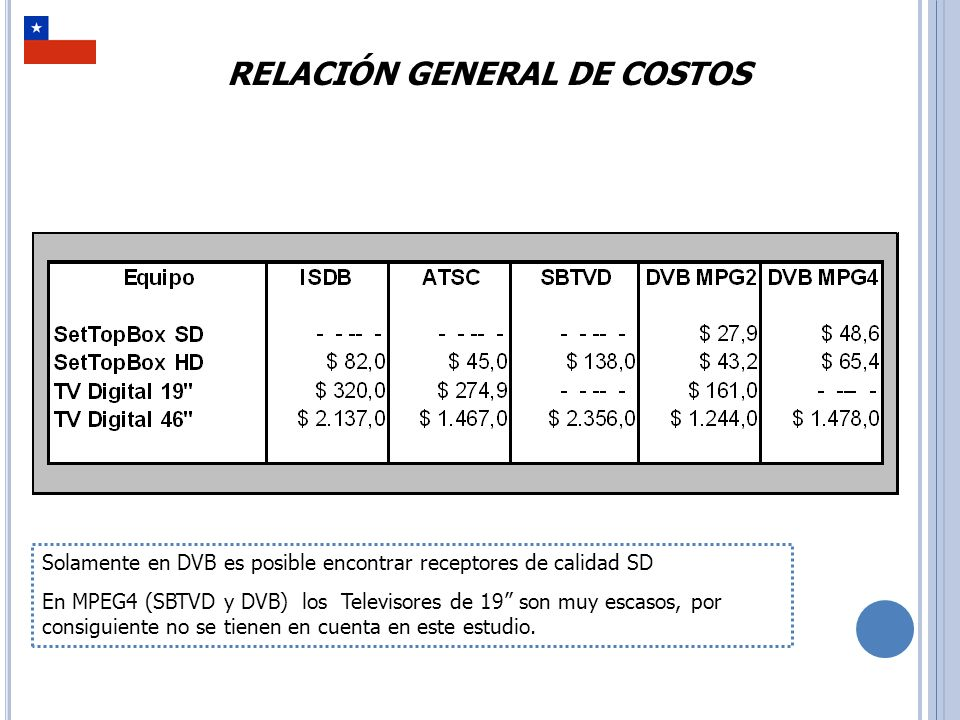 SIMULACIÓN DE ESCENARIOS HIPOTÉTICOS ISDB Si se implementara con tecnología ISDB, un Set Top Box del menor costo posible para cada Televisor, le costaría a los Chilenos casi 900 Millones de Dólares ATSC ISDB.