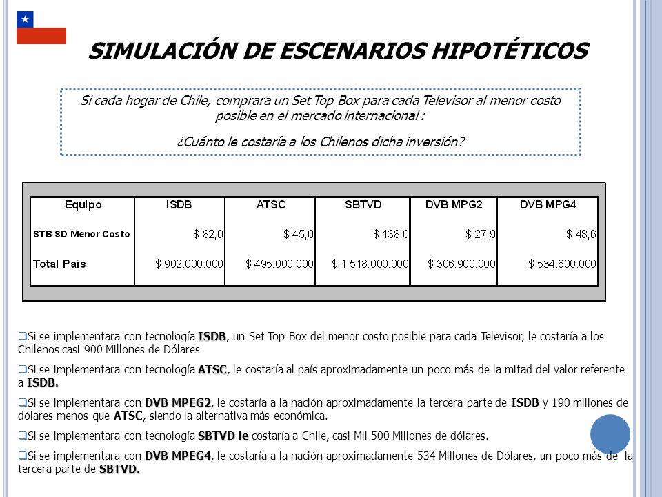 SIMULACIÓN DE ESCENARIOS HIPOTÉTICOS ISDB Si se implementara con tecnología ISDB, un Set Top Box del menor costo posible para cada Televisor, le costaría a los Chilenos casi 900 Millones de Dólares ATSCISDB.