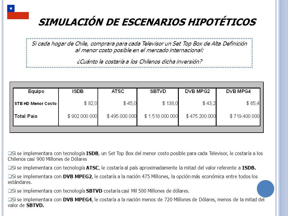 SIMULACIÓN DE ESCENARIOS HIPOTÉTICOS Si cada hogar de Chile, comprara un Televisor de 19 en el mercado internacional para cada Televisor disponible en el hogar: ¿Cuánto le costaría a los Chilenos dicha inversión.