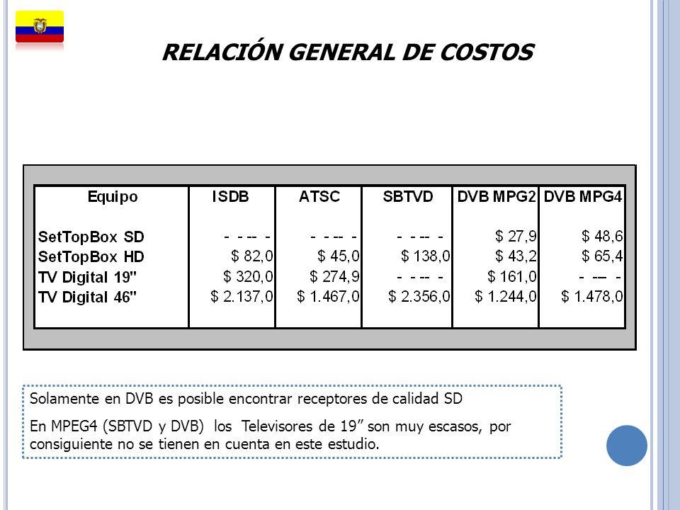 RELACIÓN GENERAL DE COSTOS Solamente en DVB es posible encontrar receptores de calidad SD En MPEG4 (SBTVD y DVB) los Televisores de 19 son muy escasos