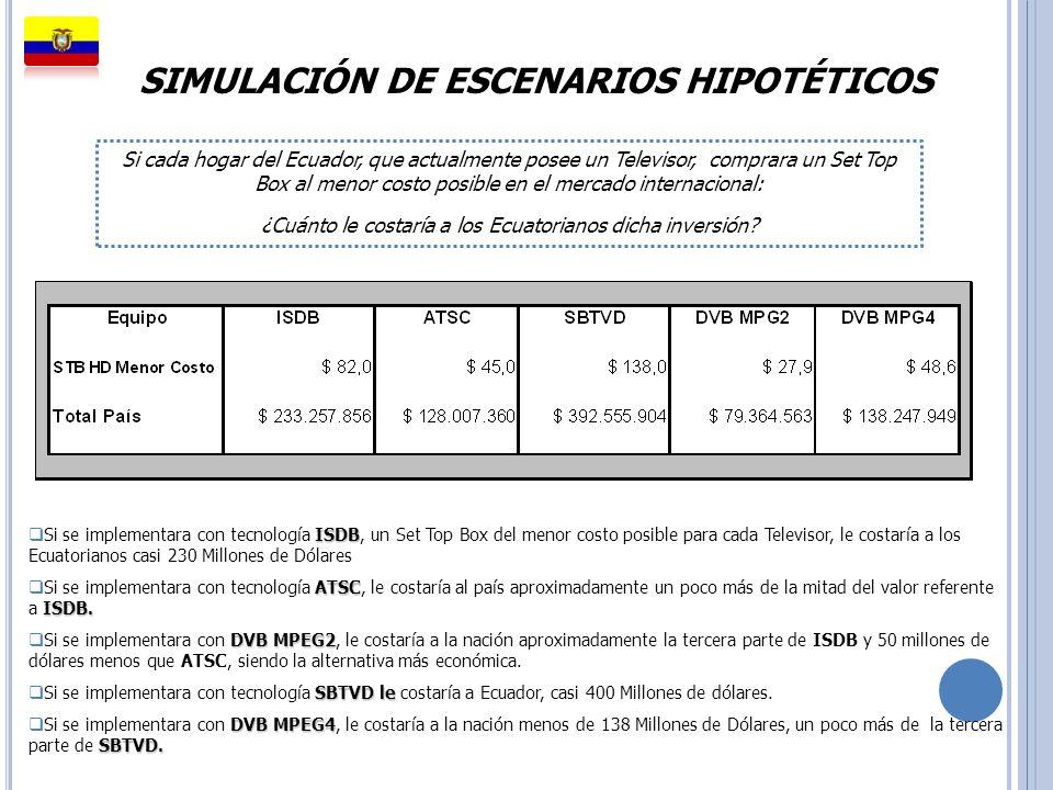 SIMULACIÓN DE ESCENARIOS HIPOTÉTICOS ISDB Si se implementara con tecnología ISDB, un Set Top Box del menor costo posible para cada Televisor, le costa