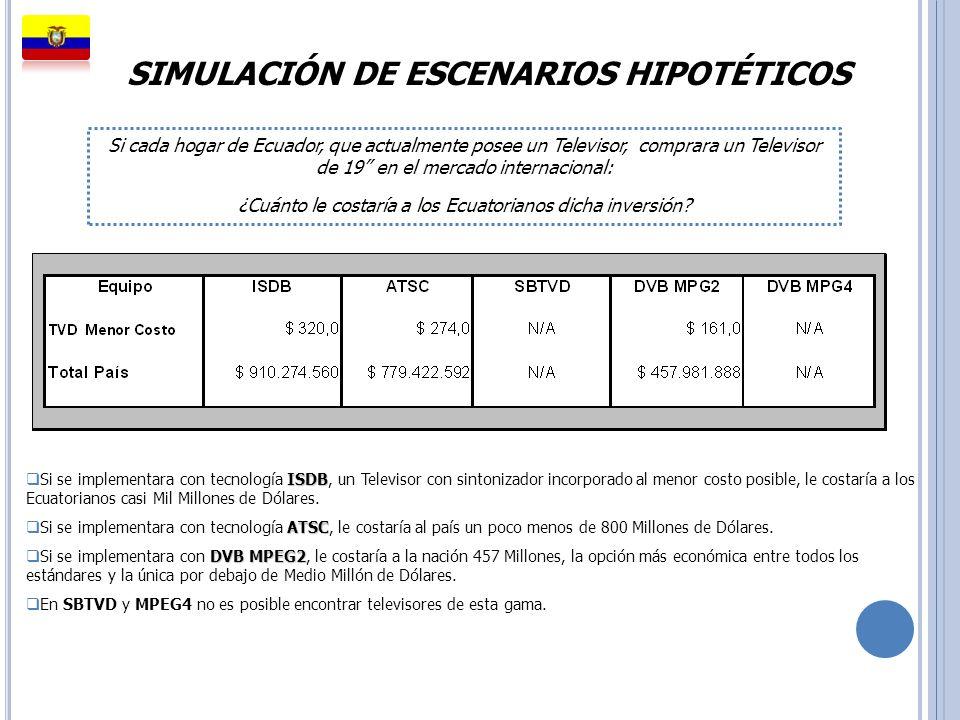 SIMULACIÓN DE ESCENARIOS HIPOTÉTICOS Si cada hogar de Ecuador, que actualmente posee un Televisor, comprara un Televisor de 19 en el mercado internaci