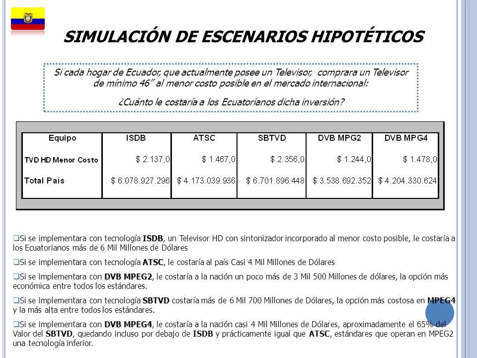 SIMULACIÓN DE ESCENARIOS HIPOTÉTICOS Si cada hogar de Ecuador, que actualmente posee un Televisor, comprara un Televisor de mínimo 46 al menor costo p