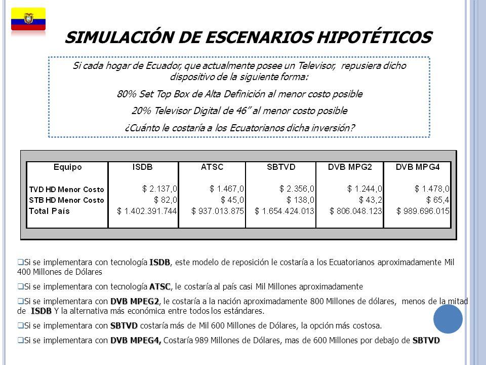 SIMULACIÓN DE ESCENARIOS HIPOTÉTICOS ISDB Si se implementara con tecnología ISDB, este modelo de reposición le costaría a los Ecuatorianos aproximadam