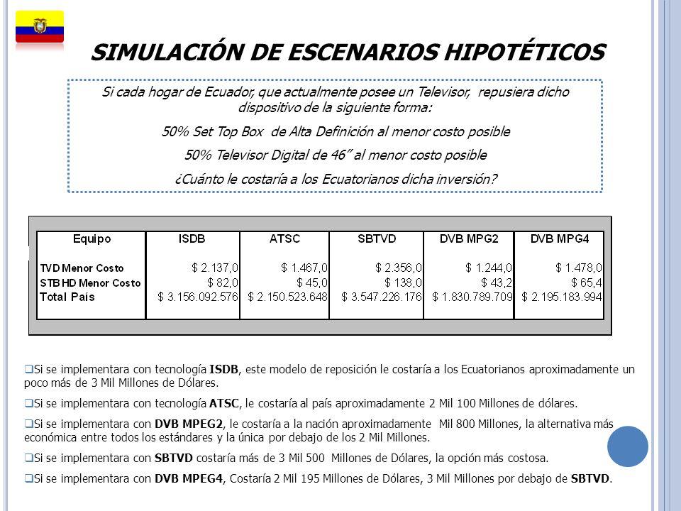 SIMULACIÓN DE ESCENARIOS HIPOTÉTICOS Si se implementara con tecnología ISDB, este modelo de reposición le costaría a los Ecuatorianos aproximadamente