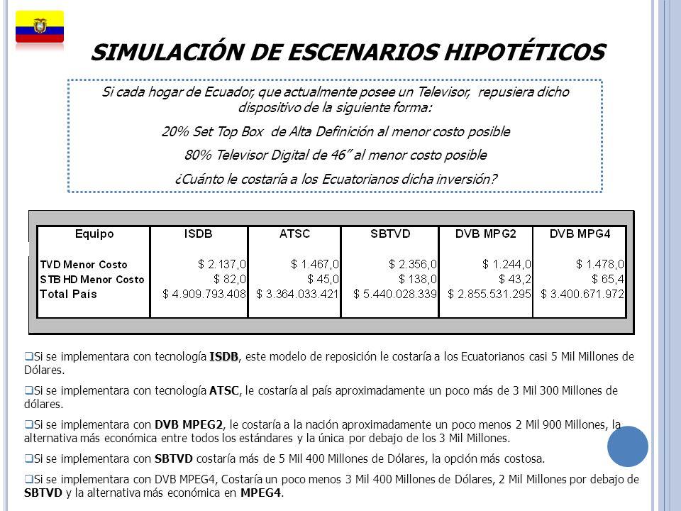SIMULACIÓN DE ESCENARIOS HIPOTÉTICOS ISDB Si se implementara con tecnología ISDB, este modelo de reposición le costaría a los Ecuatorianos casi 5 Mil