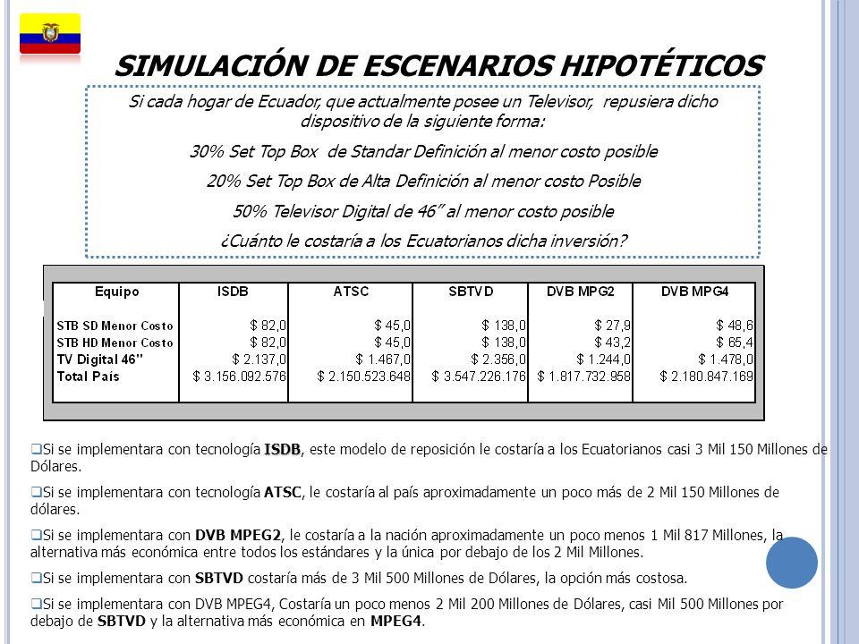 SIMULACIÓN DE ESCENARIOS HIPOTÉTICOS ISDB Si se implementara con tecnología ISDB, este modelo de reposición le costaría a los Ecuatorianos casi 3 Mil