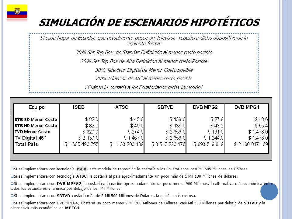 SIMULACIÓN DE ESCENARIOS HIPOTÉTICOS ISDB Si se implementara con tecnología ISDB, este modelo de reposición le costaría a los Ecuatorianos casi Mil 60
