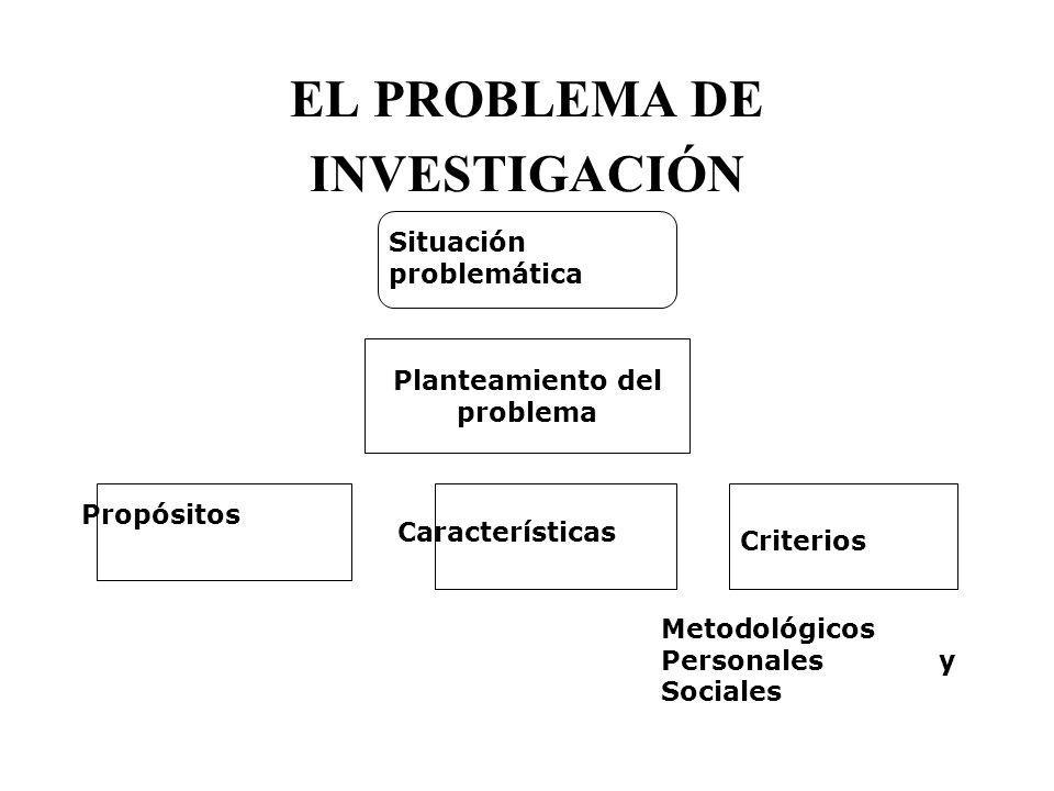 EL PROBLEMA DE INVESTIGACIÓN Situación problemática Planteamiento del problema Propósitos Características Criterios Metodológicos Personales y Sociale