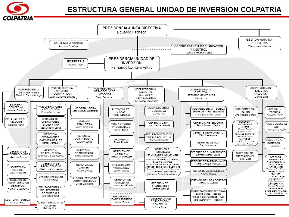 PRESIDENCIA JUNTA DIRECTIVA Eduardo Pacheco PRESIDENCIA UNIDAD DE INVERSION Fernando Quintero Arturo VICEPRESIDENCIA SERVICIOS COMPARTIDOS Juan Guille
