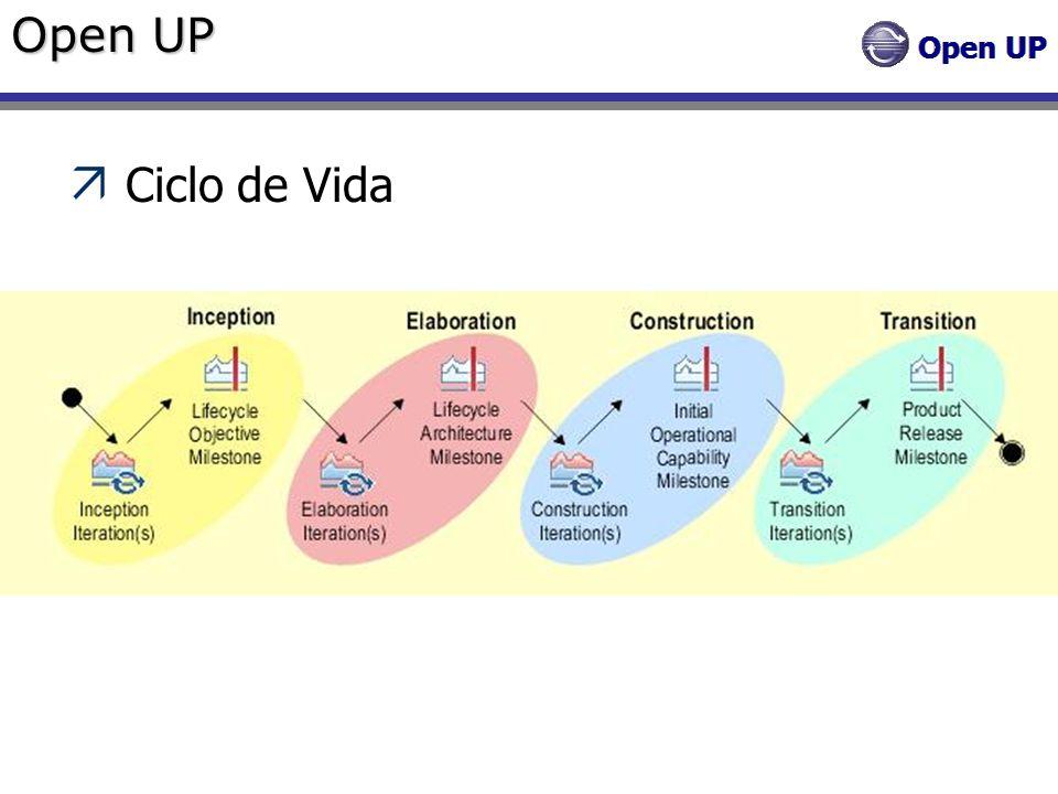 Open UP Ciclo de Vida