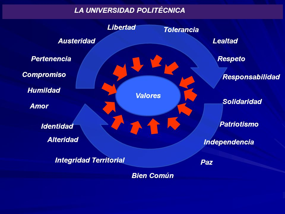Libertad Respeto Responsabilidad Integridad Territorial Identidad Compromiso Valores Independencia LA UNIVERSIDAD POLITÉCNICA Patriotismo Paz Toleranc