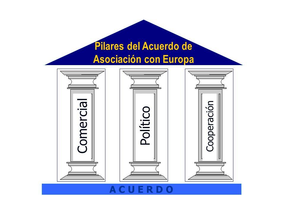 Comercial Pilares del Acuerdo de Asociación con Europa A C U E R D O Político Cooperación