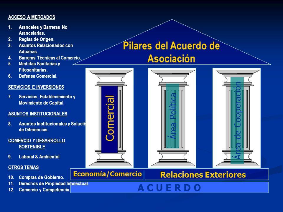 Comercial Área Política Área de Cooperación Pilares del Acuerdo de Asociación Economía/Comercio Relaciones Exteriores A C U E R D O ACCESO A MERCADOS