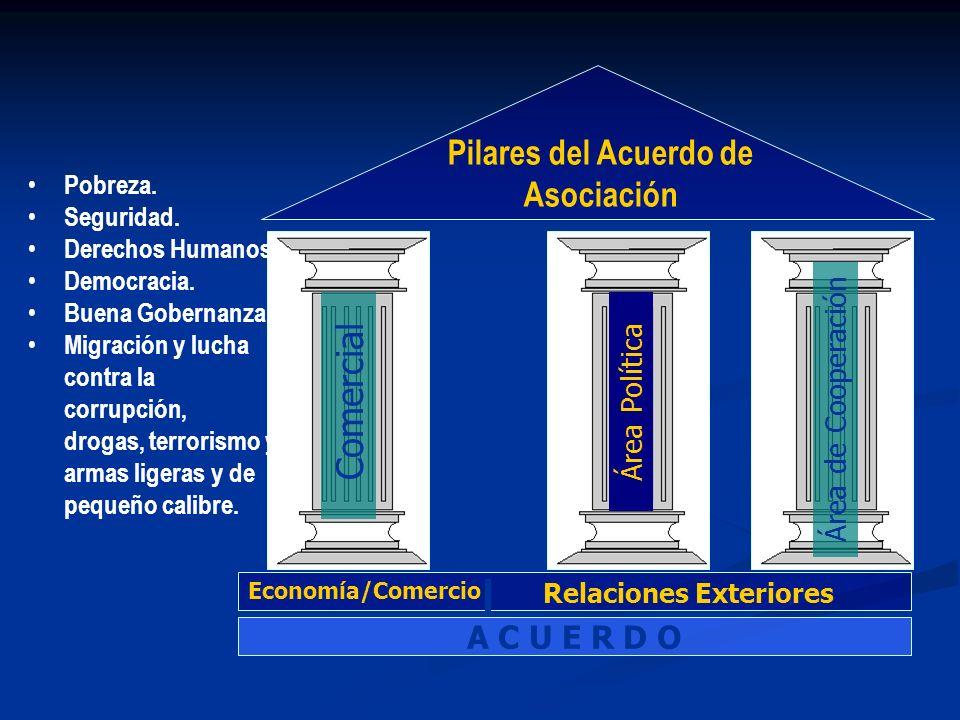 Comercial Área Política Área de Cooperación Pilares del Acuerdo de Asociación Economía/Comercio Relaciones Exteriores A C U E R D O Pobreza. Seguridad