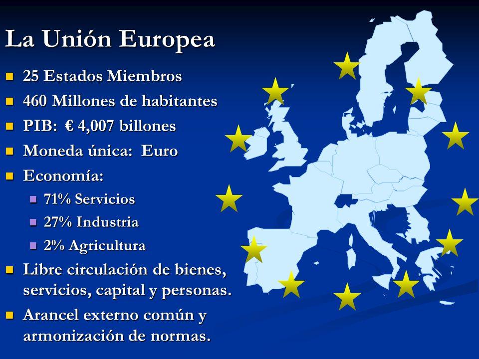 La Unión Europea 25 Estados Miembros 25 Estados Miembros 460 Millones de habitantes 460 Millones de habitantes PIB: 4,007 billones PIB: 4,007 billones