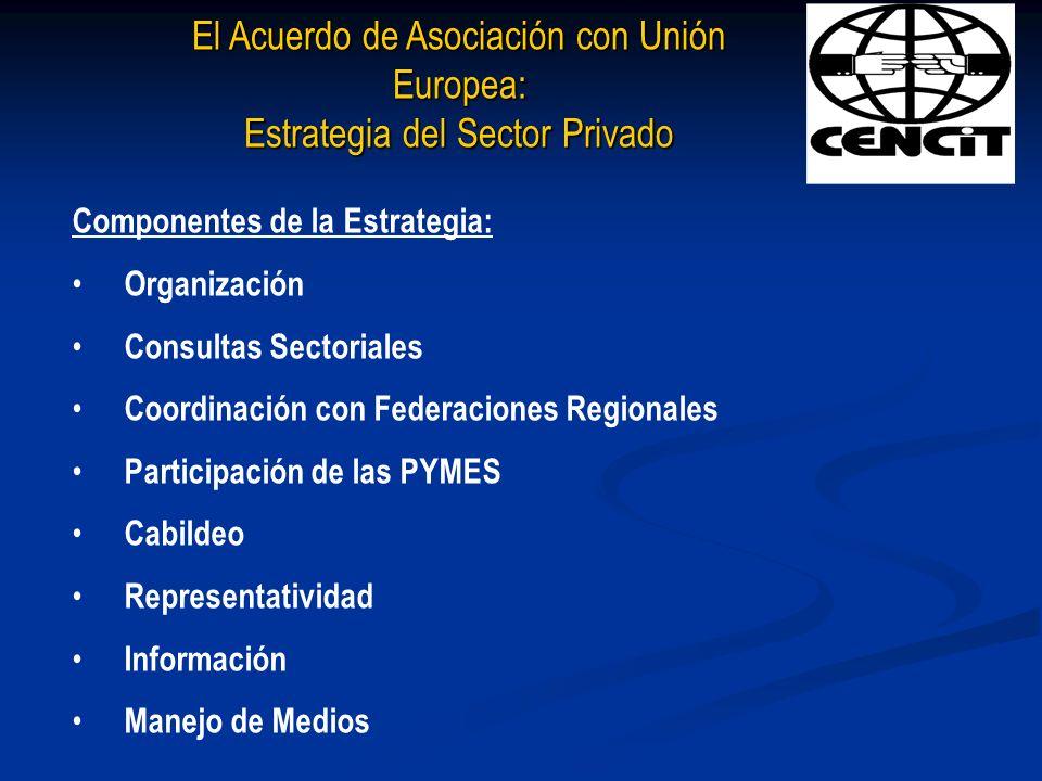 Componentes de la Estrategia: Organización Consultas Sectoriales Coordinación con Federaciones Regionales Participación de las PYMES Cabildeo Represen