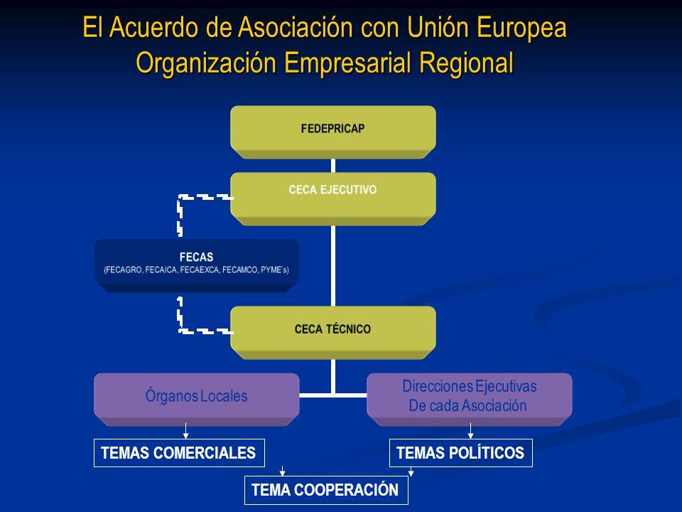 El Acuerdo de Asociación con Unión Europea Organización Empresarial Regional TEMAS COMERCIALESTEMAS POLÍTICOS TEMA COOPERACIÓN