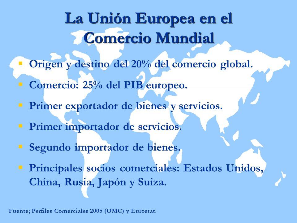 La Unión Europea en el Comercio Mundial Origen y destino del 20% del comercio global. Comercio: 25% del PIB europeo. Primer exportador de bienes y ser