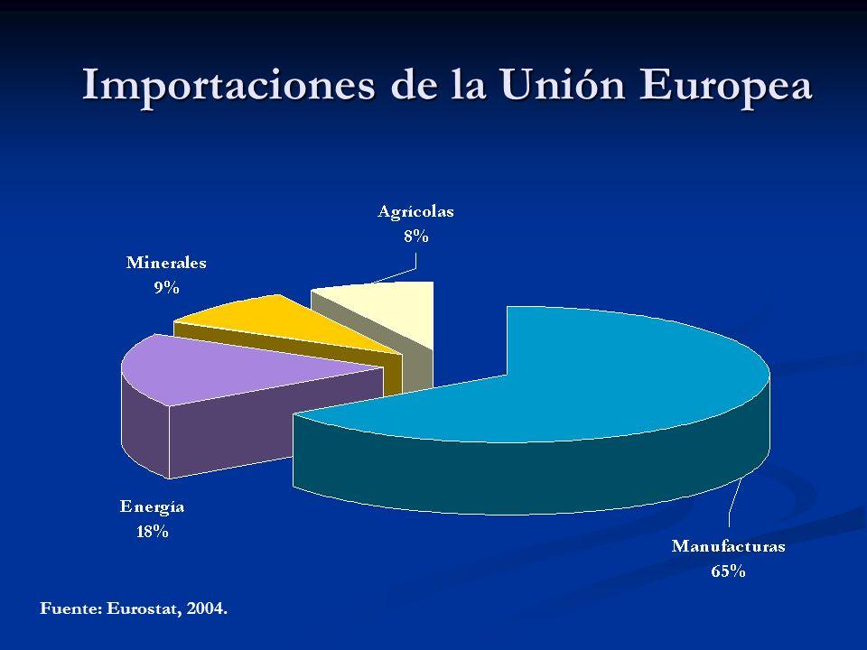 Importaciones de la Unión Europea Fuente: Eurostat, 2004.