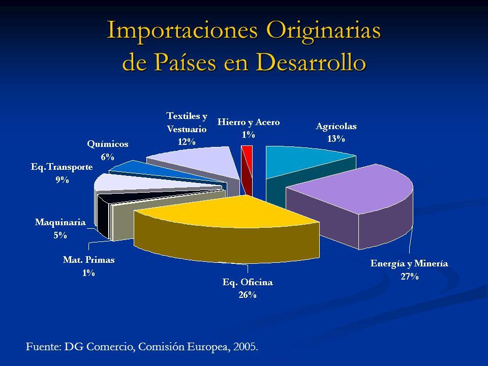 Importaciones Originarias de Países en Desarrollo Fuente: DG Comercio, Comisión Europea, 2005.