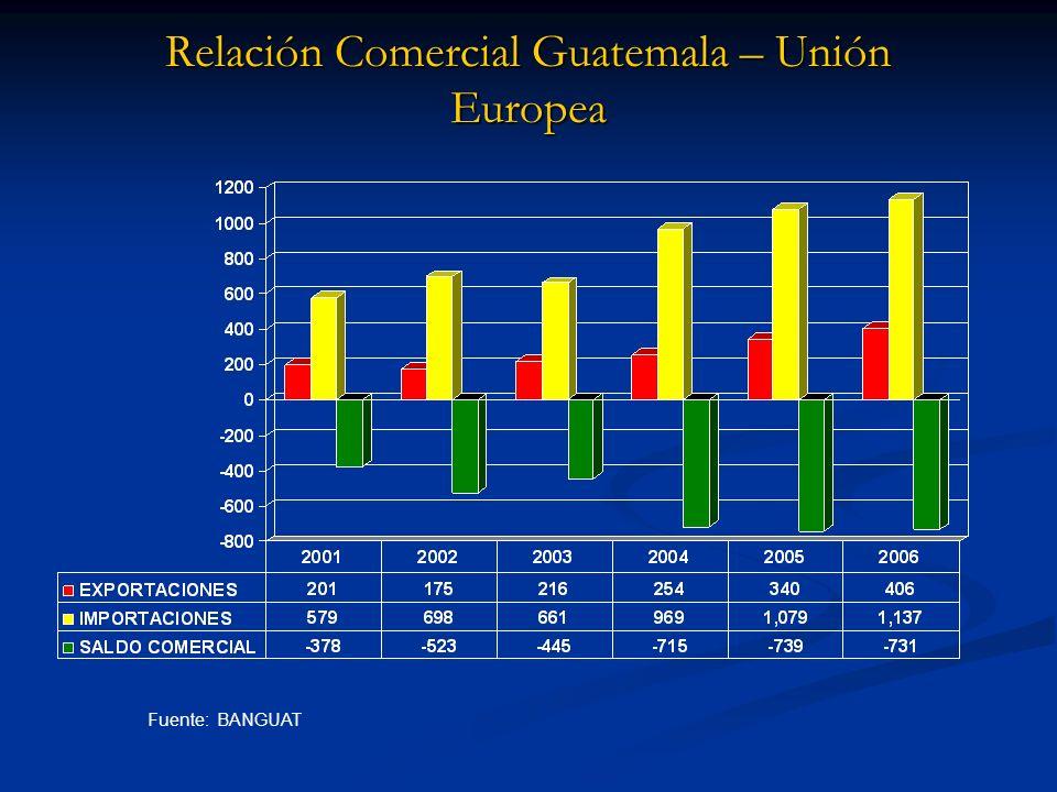 Relación Comercial Guatemala – Unión Europea Fuente: BANGUAT