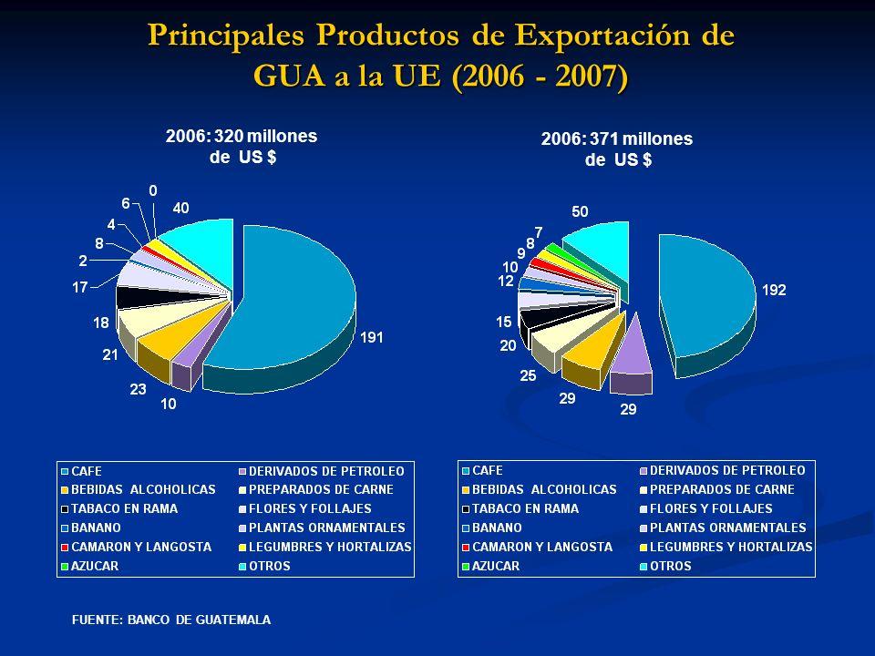 Principales Productos de Exportación de GUA a la UE (2006 - 2007) 2006: 320 millones de US $ 2006: 371 millones de US $ FUENTE: BANCO DE GUATEMALA