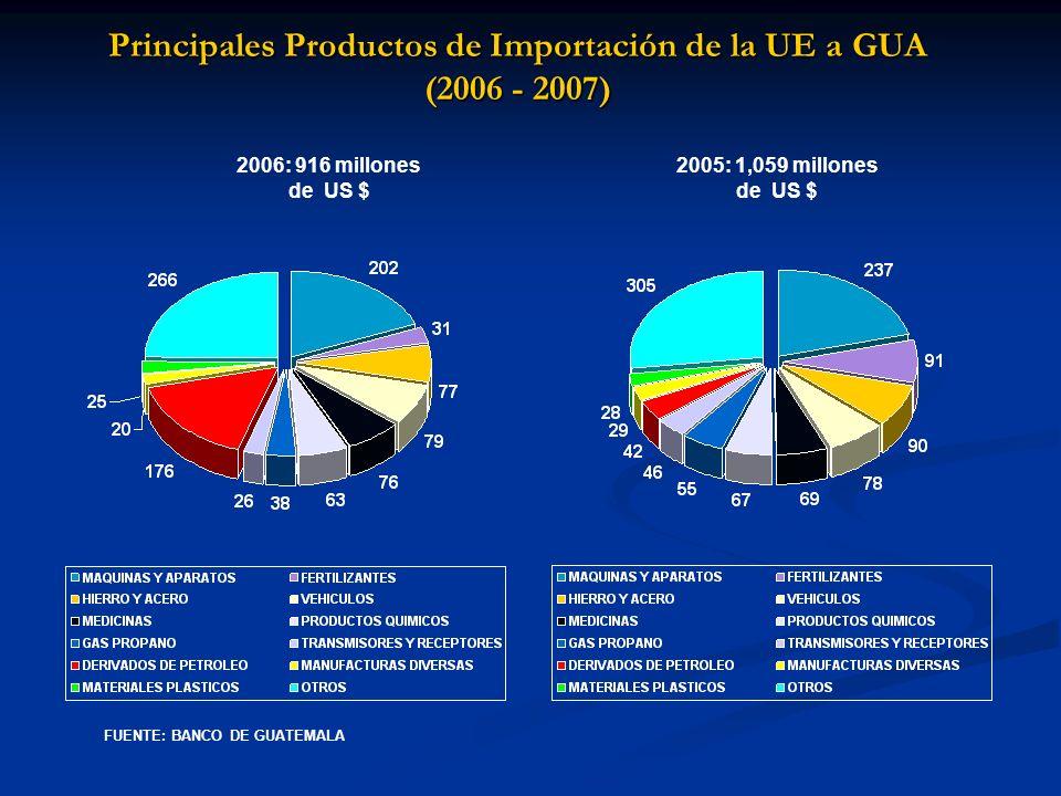 Principales Productos de Importación de la UE a GUA (2006 - 2007) 2006: 916 millones de US $ 2005: 1,059 millones de US $ FUENTE: BANCO DE GUATEMALA