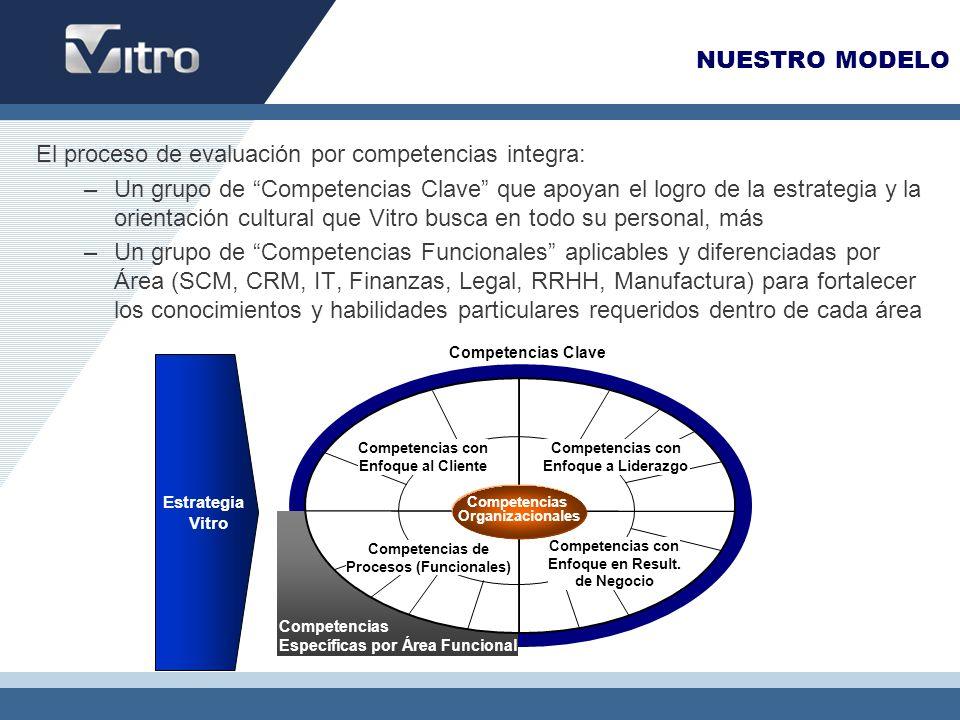 NUESTRO MODELO El proceso de evaluación por competencias integra: –Un grupo de Competencias Clave que apoyan el logro de la estrategia y la orientació