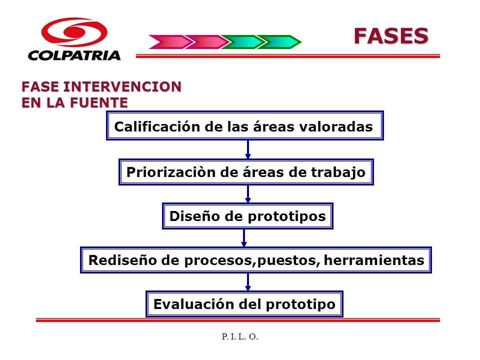 P. I. L. O. FASE INTERVENCION EN LA FUENTE Calificación de las áreas valoradas Priorizaciòn de áreas de trabajo Diseño de prototipos Rediseño de proce