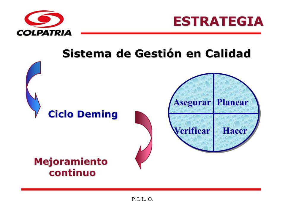P. I. L. O. ESTRATEGIA Sistema de Gestión en Calidad Planear VerificarHacer Asegurar Ciclo Deming Mejoramientocontinuo